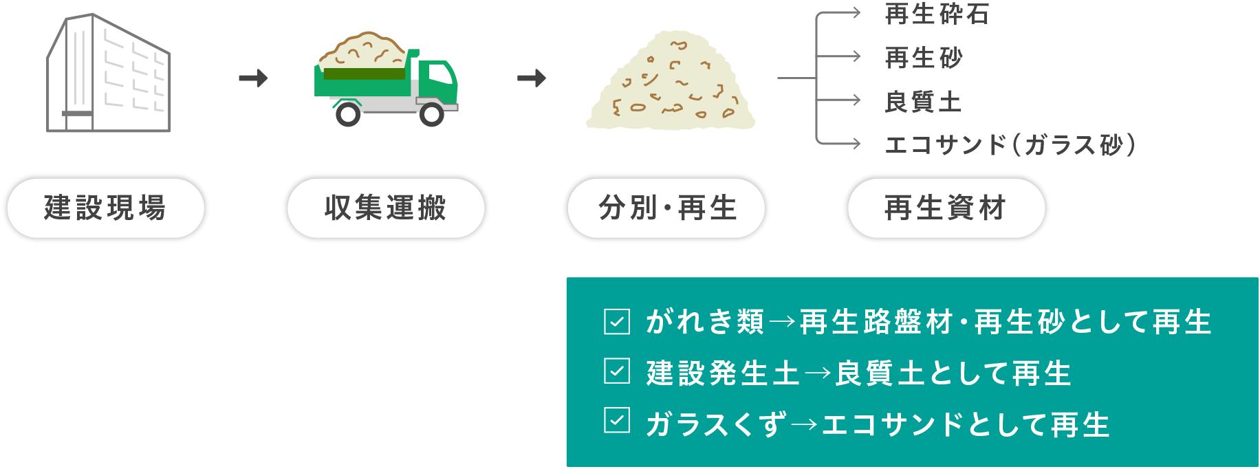 生産フロー説明図