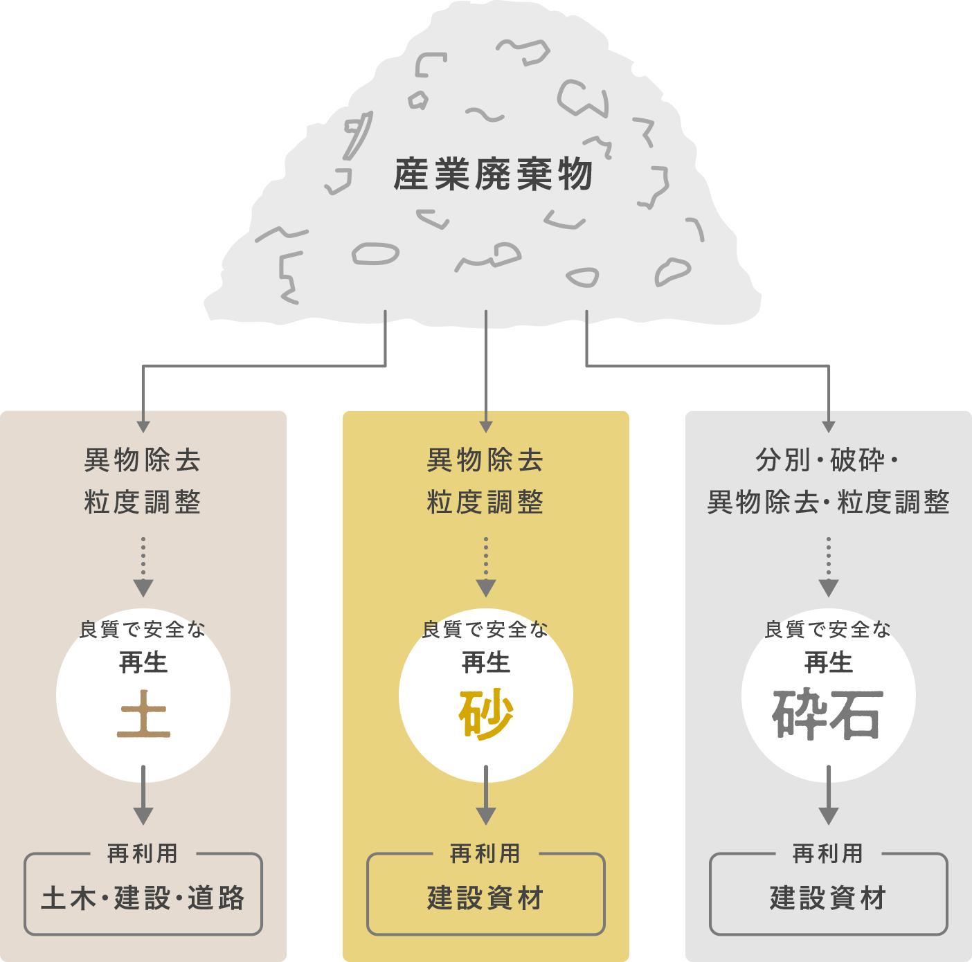 リサイクルの図