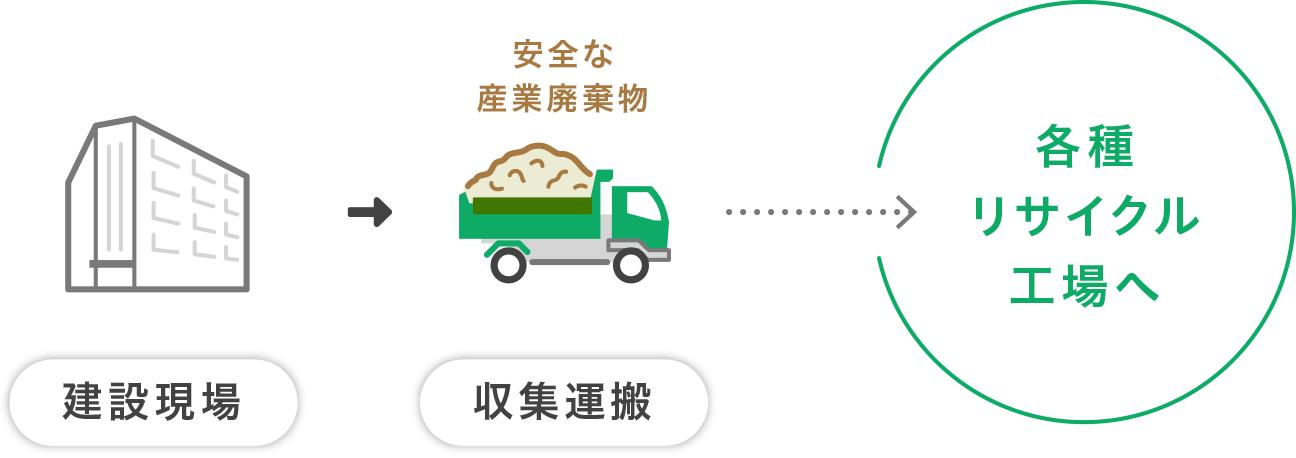 解体→収集運搬の図解